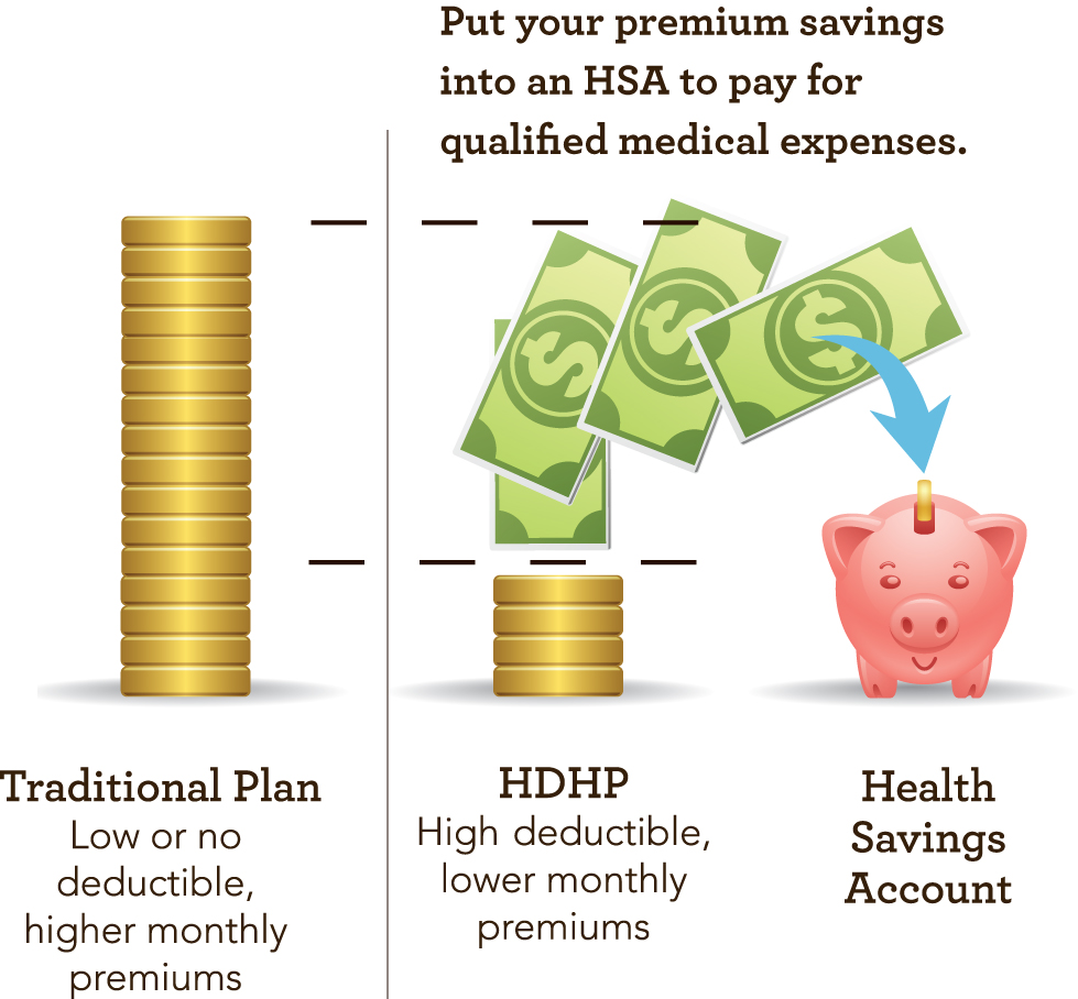 How Does An Hsa Compatible High Deductible Health Plan Work